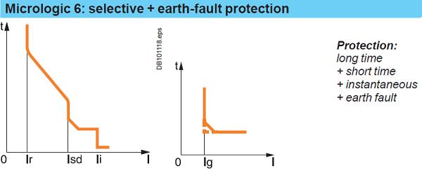 میکرولوجیک 6-حفاظت اتصال به زمین